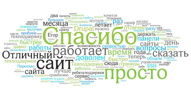 itp_word_cloud